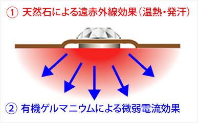 微弱電流+遠赤のダブル効果!!