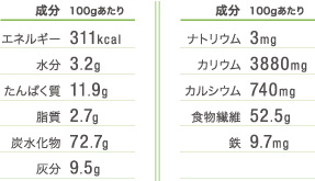 青汁とは桁違いの栄養価です。
