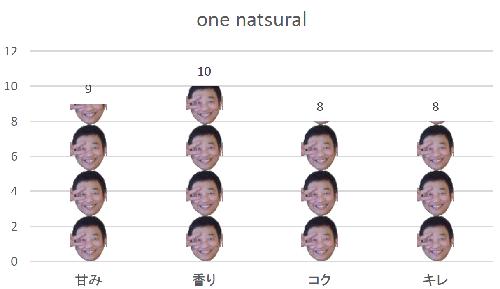 香りの女王「one natural」