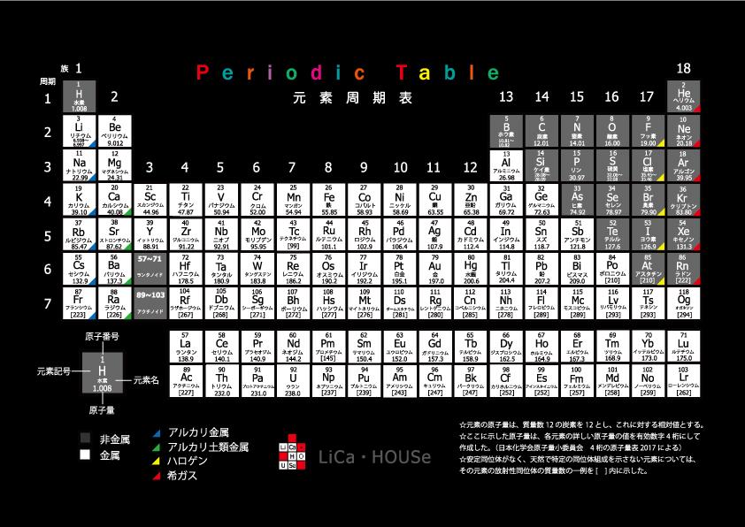 中に元素名が日本語で書かれた周期表が入っています。