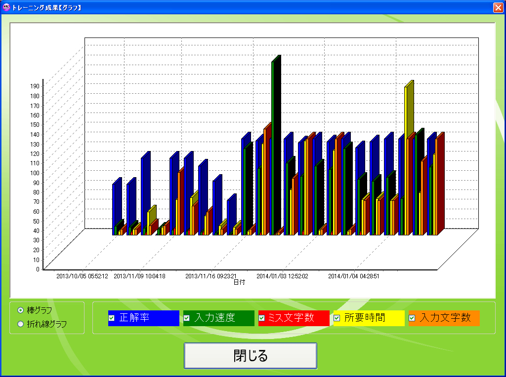 脳速打ステージのトレーニング管理用グラフ