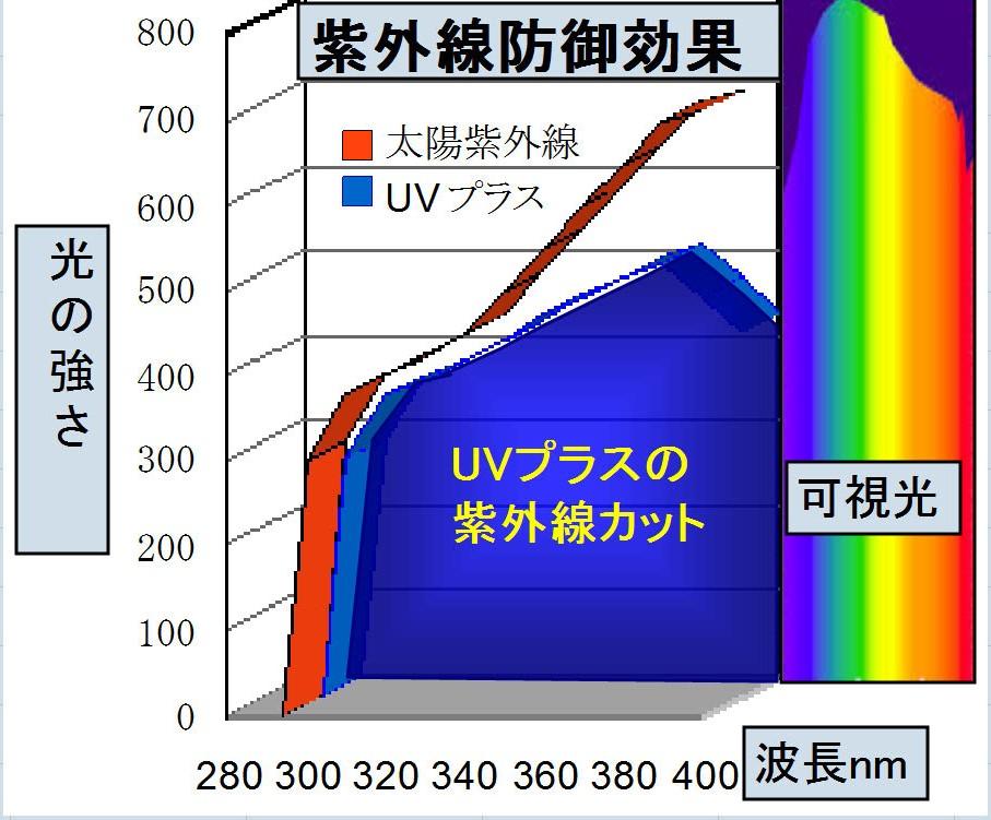 紫外線防止効果の測定データー